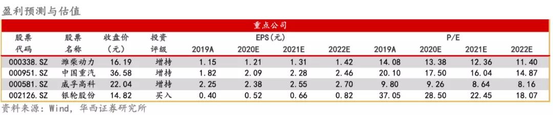 华西证券:7月重卡销量再创纪录 下半年板块高景气度延续