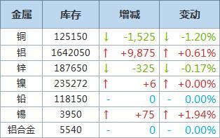 LME铜库存续降1,525吨,铝库存增加9,875吨