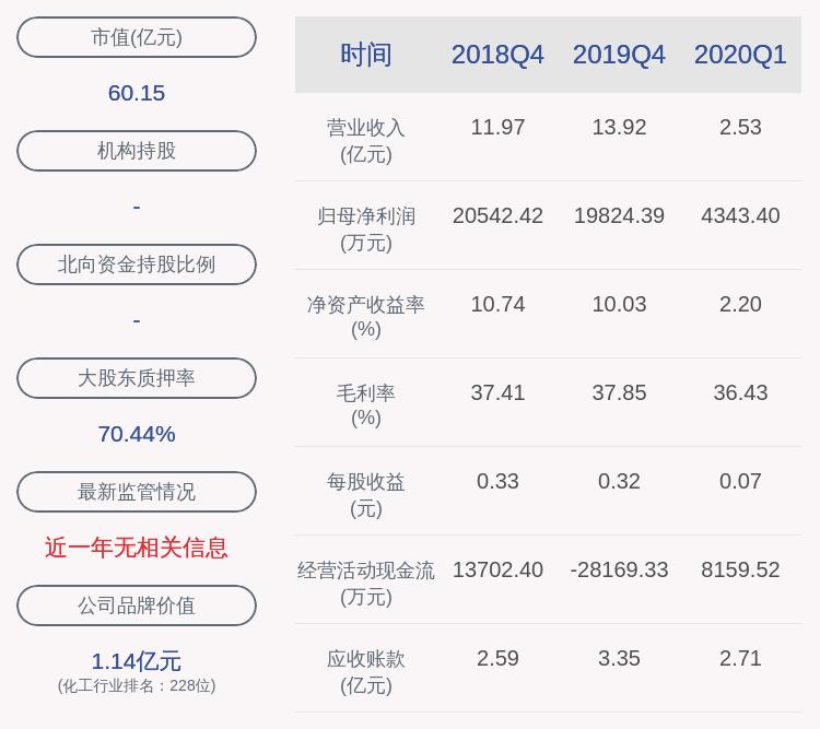 道明光学:控股股东道明投资质押约425万股