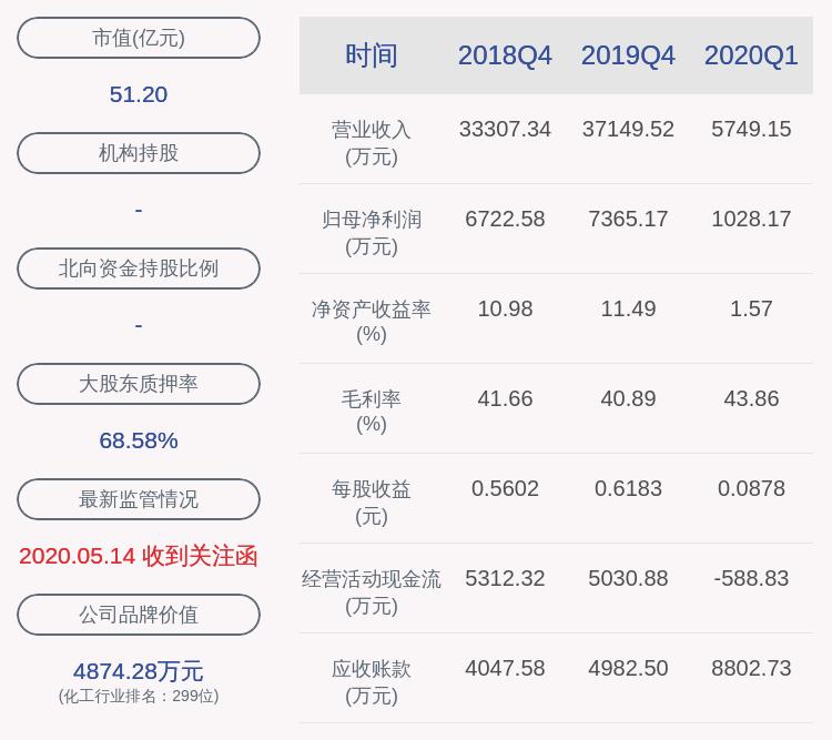 世名科技:实控人王敏质押590万股,控股股东、实控人吕仕铭解除质押约1774万股