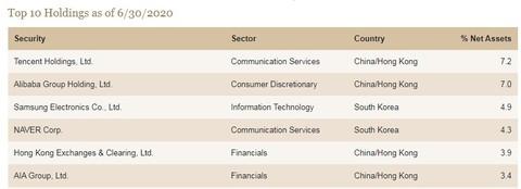 马修斯太平洋老虎基金Q2持仓:投资阿里巴巴(09988)和金蝶国际(00268)等科技股,...