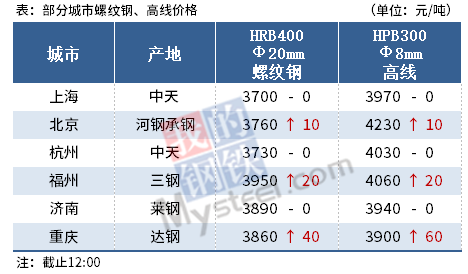Mysteel产经午报:钢价继续冲高,黑色期货飘红