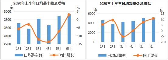 云南省:上半年我省工业产品铁路运输止跌回升  统计简述