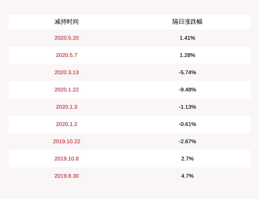 万隆光电:减持计划到期 朱国堂、徐凤仙等人合计减持约5.8万股