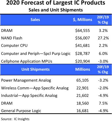 IC Insights:预计2020年全球DRAM销售额达到645.55亿美元