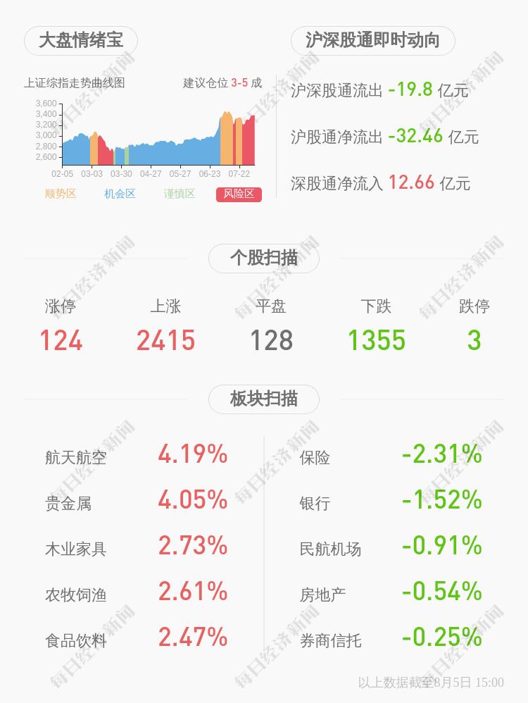 复牌了!*ST梦舟:要约收购失败 股票将于8月6日开市起复牌