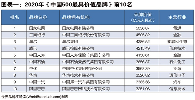 世界品牌实验室发布2020年中国500最具价值品牌 国家电网、工商银行和海尔名列三甲,53个中国品牌的价值超过1000亿