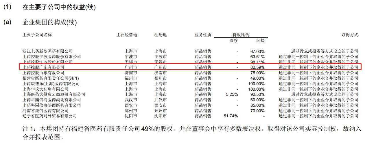 上海医药旗下公司经营劣药被罚
