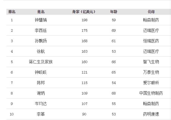 福布斯中国发布医疗健康富豪榜 翰森制药钟慧娟198亿美元登顶