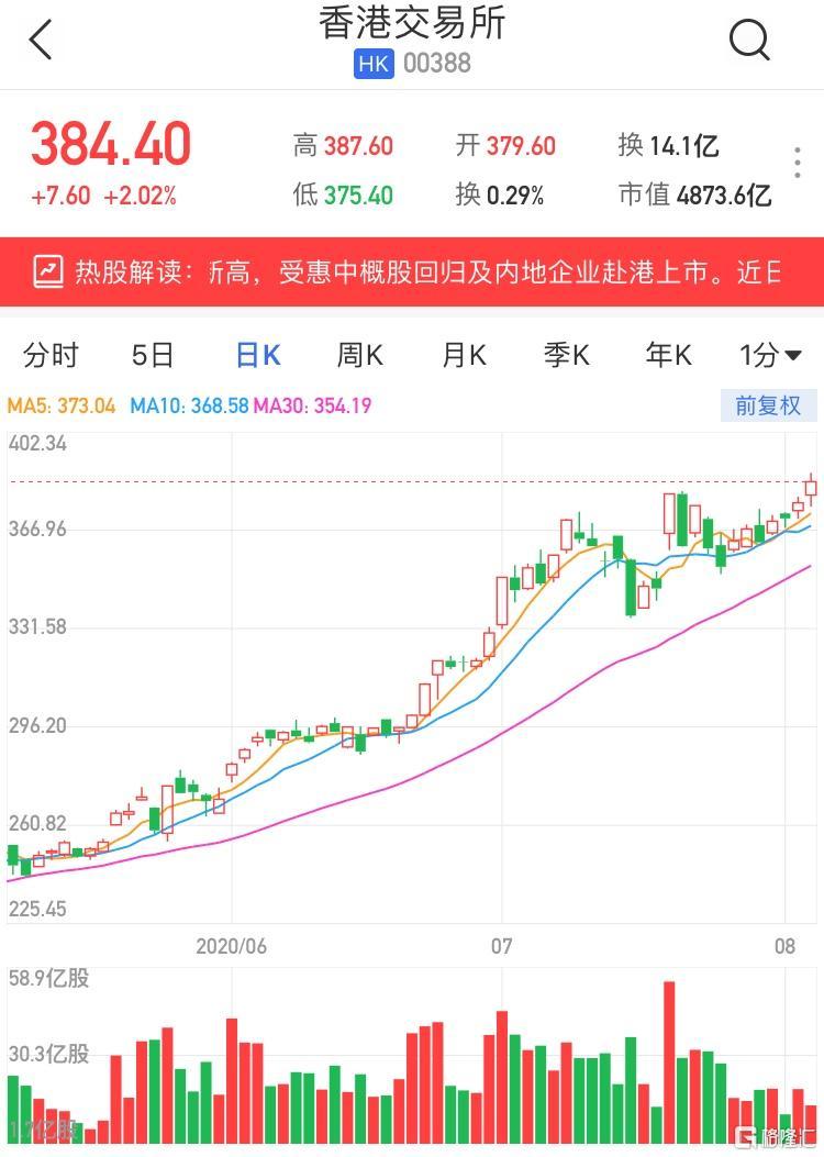 港股异动 | 港交所(0388.HK)涨2%再创历史新高 受惠中概股回归及内地企业赴港上市