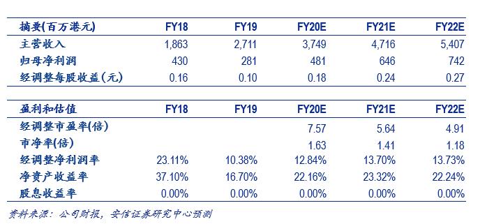 安信证券:北控城市资源(03718)成长快速领军行业,固废一体化布局成长可期