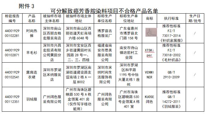 广东抽检出4款服装染料可分解致癌芳香胺不合格