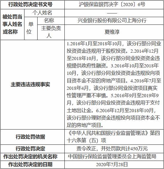 兴业银行上海分行因同业投资资金违规等 被罚450万元