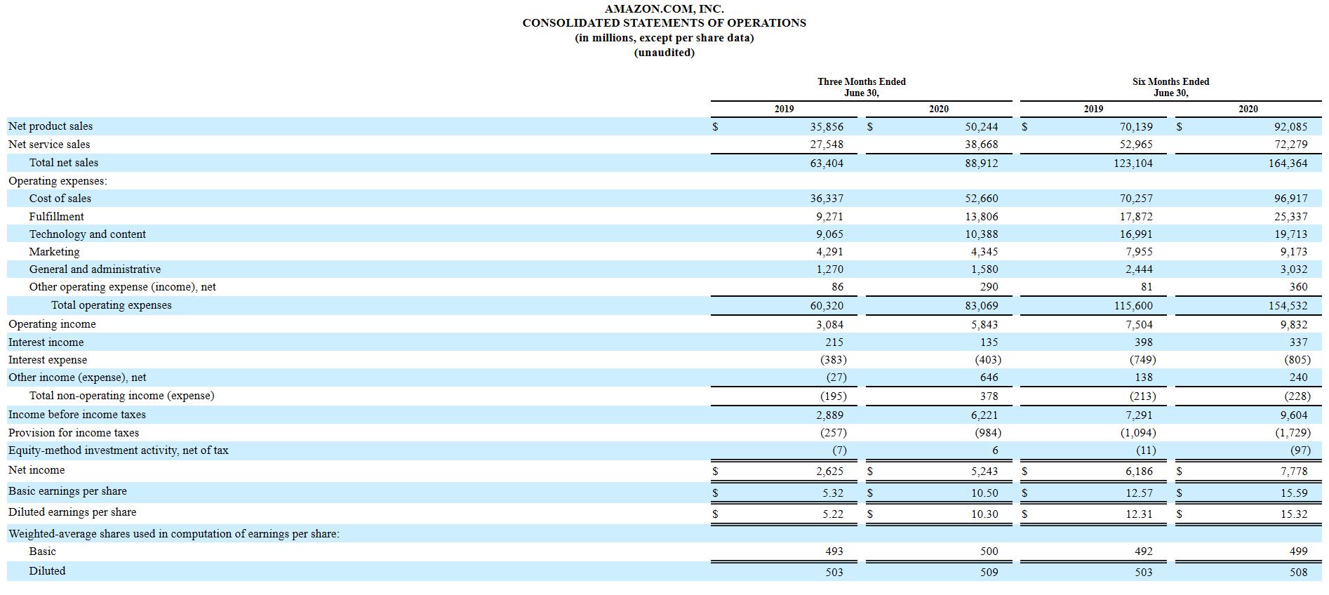 亚马逊第二季度净利润同比翻番,AWS云服务收入同比增长29%