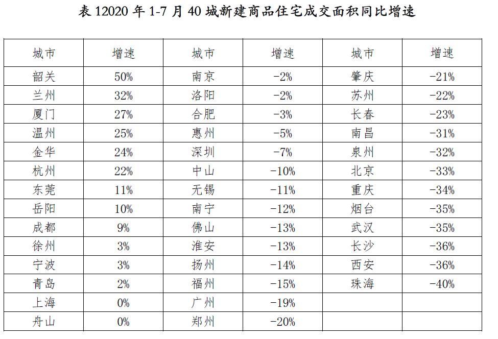 泉源:《2020年7月天下40城新建商品住宅成交讲述》