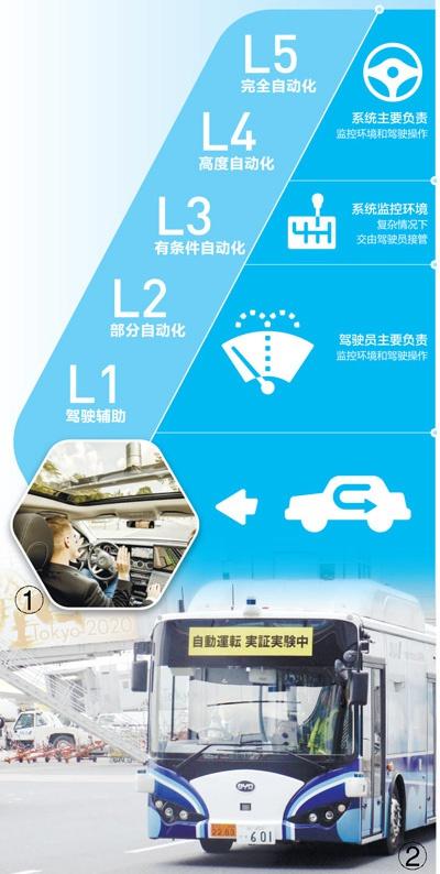 自动驾驶研发应用 展现新的发展前景(记者观察)