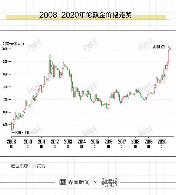数读丨黄金首饰消费几近腰斩,未来金价还要涨?