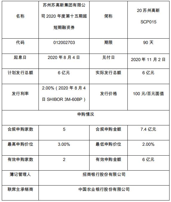 苏州高新:成功发行6亿元超短期融资券 票面利率2%