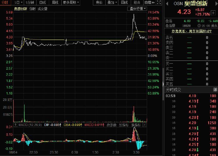 美股全线上涨纳指再创新高 奥盛创新大涨29.75%