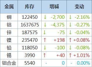 LME铜库存续降2,700吨,铝库存减少4,375吨