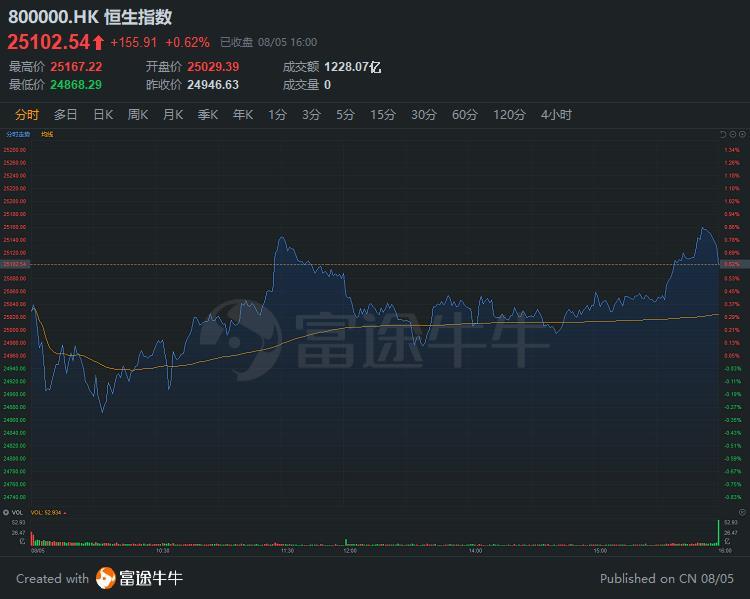 窝轮王   港交所涨2.4%再创历史新高,8只港交所牛证涨超50%