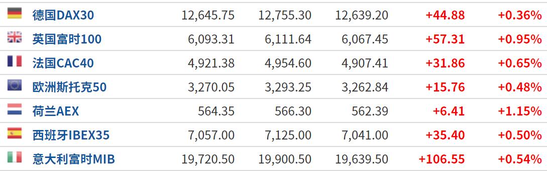 美股盘前:小非农不及预期 三大股指期货涨幅收窄