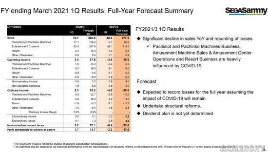 世嘉2021财年第一季度财报公布:总体销售额同比下降明显 游戏销售额同比增长