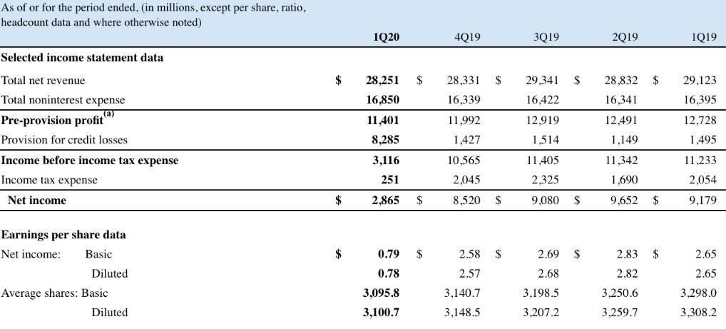 属于美国银行业的时代终结了,摩根大通(JPM.US)未来将走向何处?