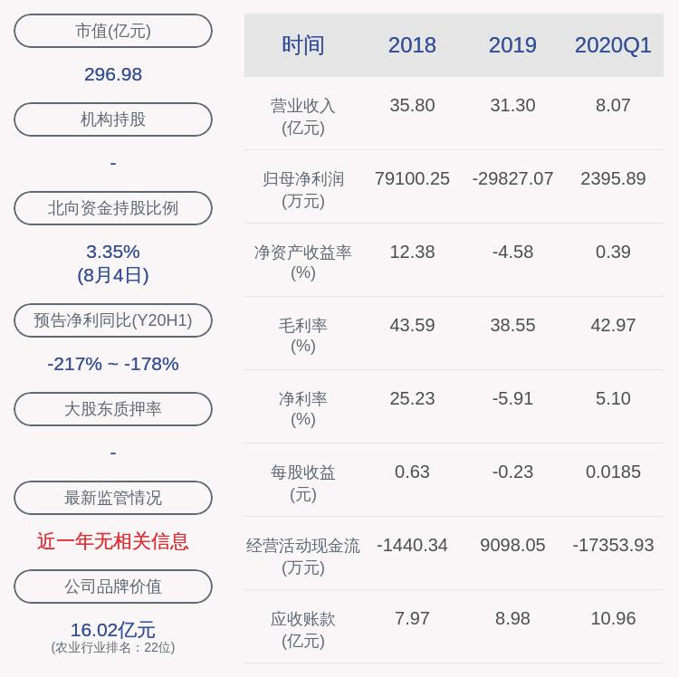 交易异动!隆平高科:无应披露而未披露的事项 近3个交易日上涨26.69%