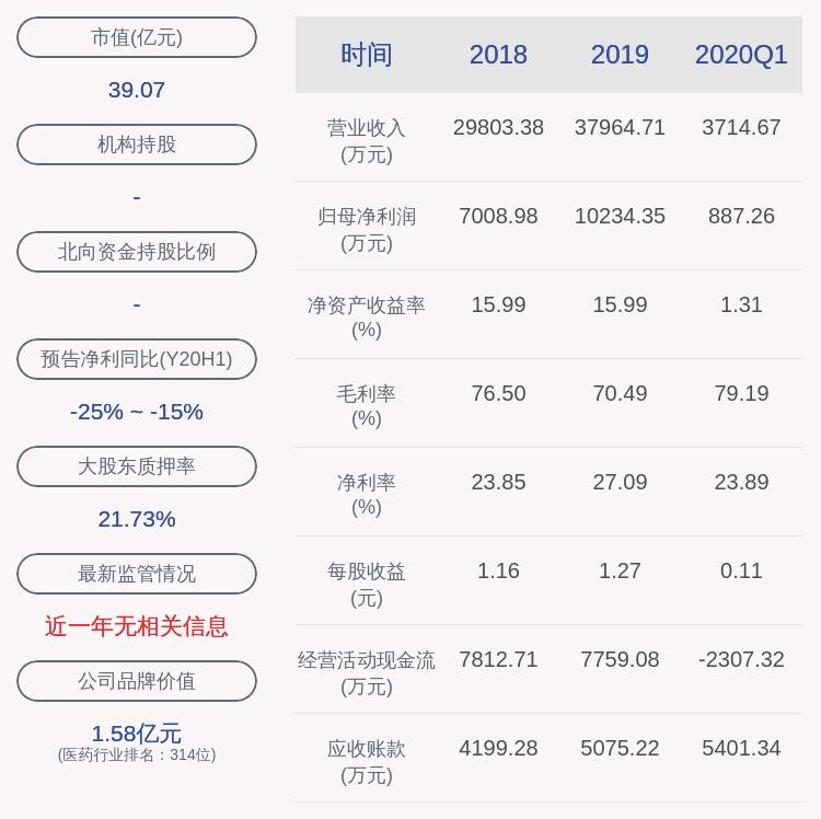 爱朋医疗:控股股东、实际控制人王凝宇进行160万股股票质押式回购交易