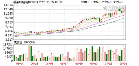 福莱特玻璃(06865-HK)中期净利润4.61亿元股息6.5分