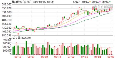 腾讯控股午后涨1.82%
