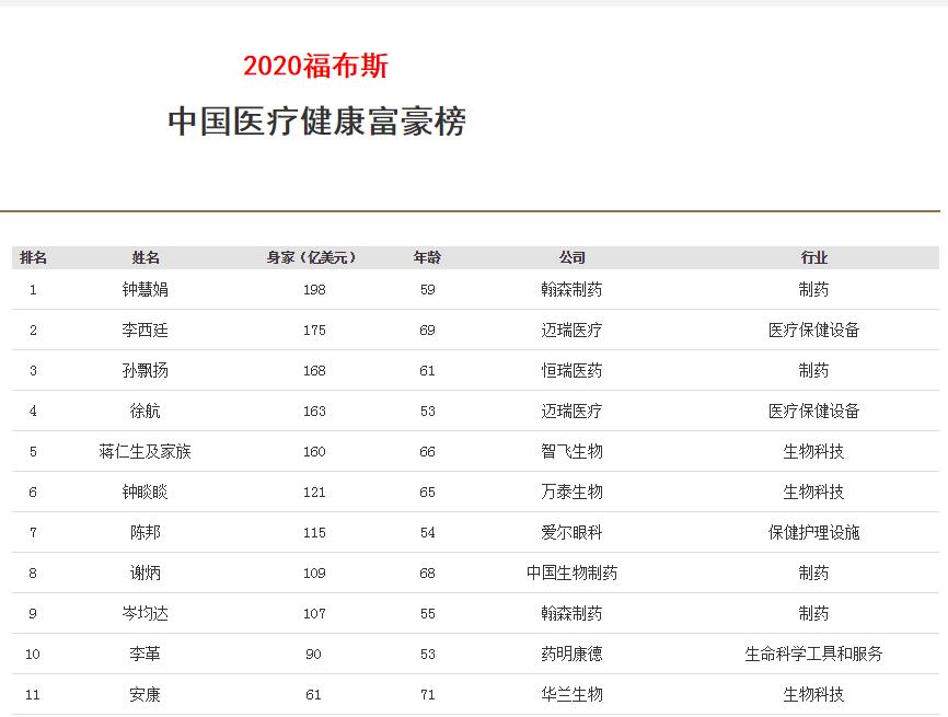 """""""医药一姐""""再造财富神话:每天身家涨2.4亿 药王老公更有钱"""