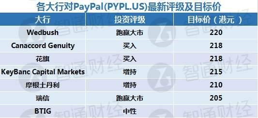PayPal(PYPL.US)股价狂飙近六成 分析师们纷纷唱多