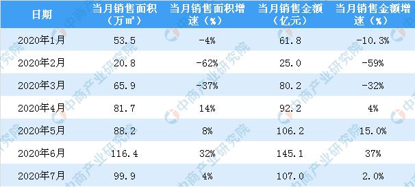 2020年7月富力地产销售简报:销售额同比增长2%
