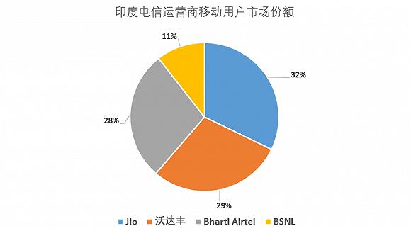起底中国科技圈的印度公敌Jio:自研5G叫板华为 老板财富超马云