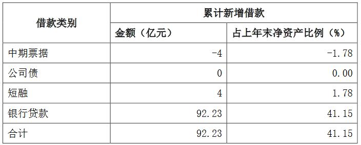 滨江集团:前7月累计新增借款额92.23亿元 占2019年末净资产41.15%
