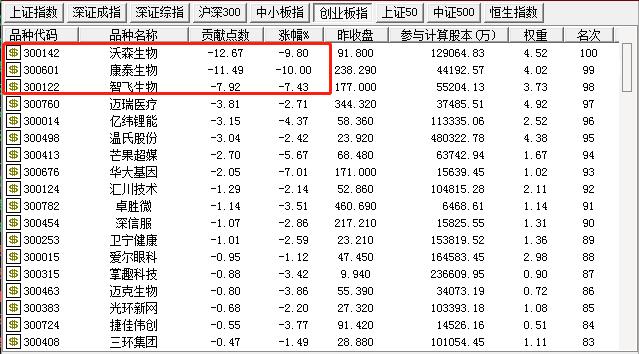 """创业板为何急速杀跌:美启动""""净网行动"""" A股怎么走?"""