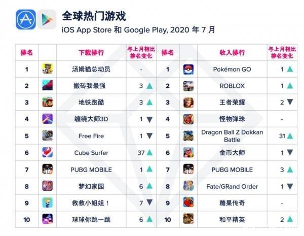 《王者荣耀》7月全球收入降至第三 这款日本游戏登顶