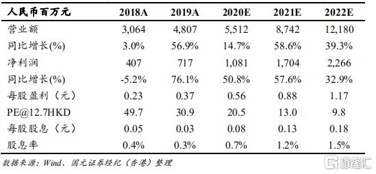 """福莱特玻璃(06865.HK):光伏玻璃毛利率超预期,下半年涨价刚刚开始,维持""""买入""""评级,目标价15.6港元"""