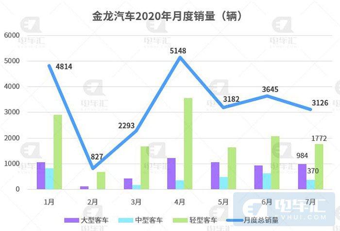 金龙汽车:7月客车销量同比下降29.1%,收到政府补贴1.06亿元
