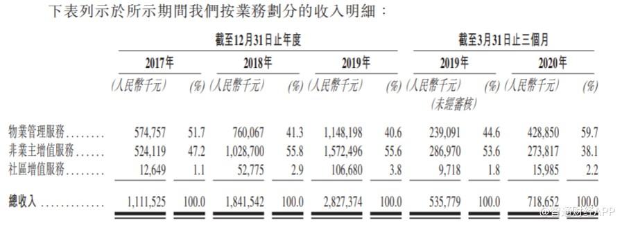 新股消息 |融创中国(01918)旗下物业管理公司融创服务控股递表港交所,17年至19年收入年复合增长率达59.5%