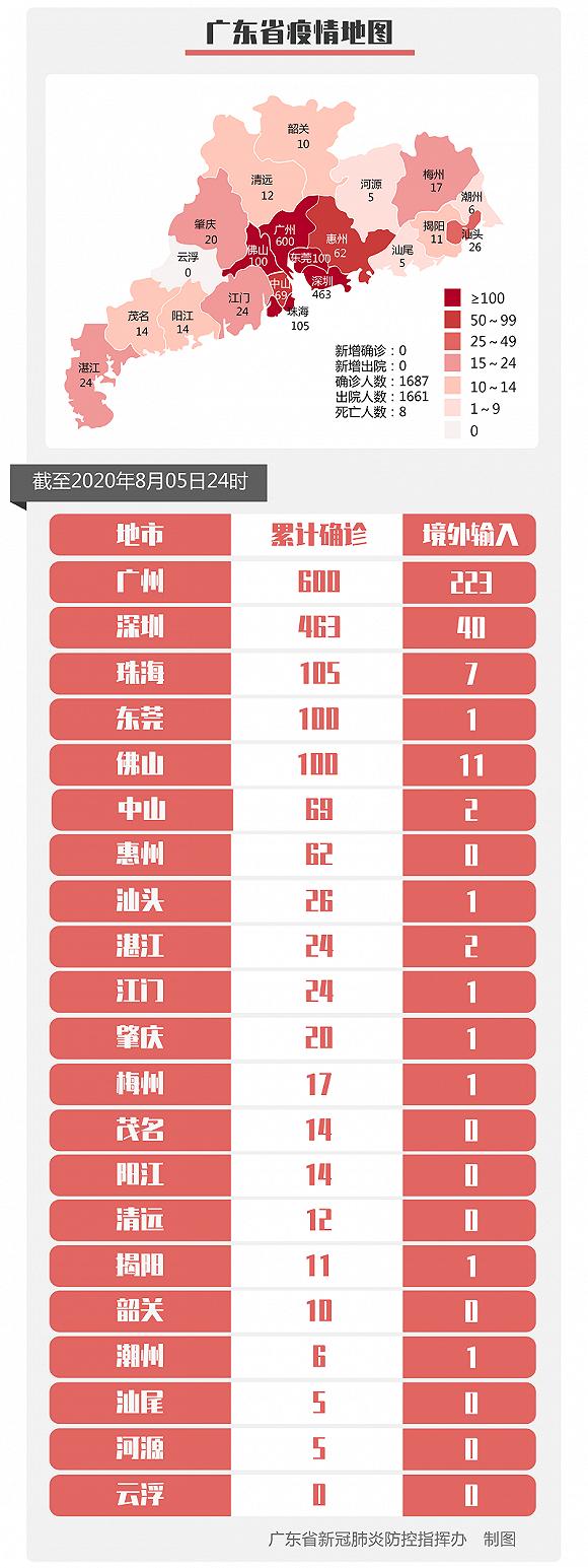广东昨日新增境外输入无症状感染者3例,来自赞比亚和阿联酋