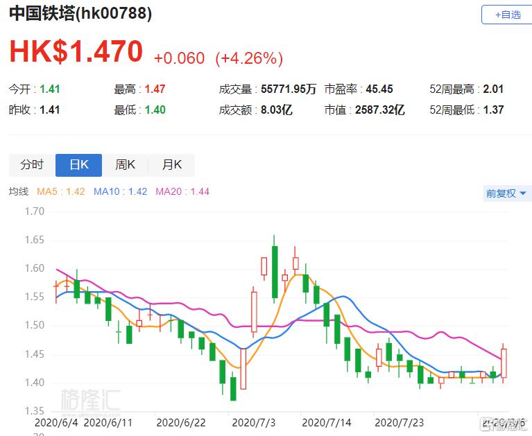 港股异动 | 中国铁塔(0788.HK)逆势涨4.26% 中国至今年底有望拥有79.7万个5G基站
