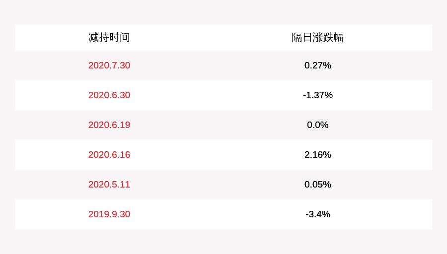 绿盟科技:股东雷岩投资拟减持不超过1596万股