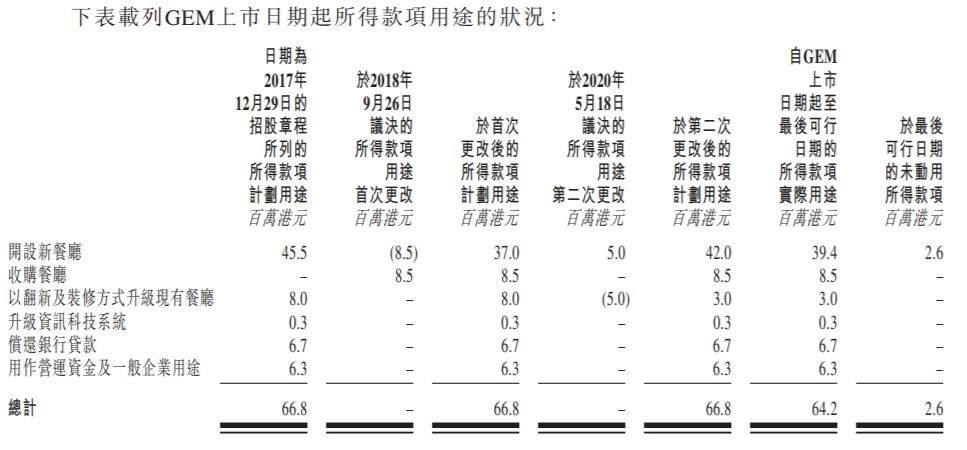 新股消息 | 尝高美集团(08371)向港交所递交转板上市申请,20年3月31日止年度收益同比增加20.4%