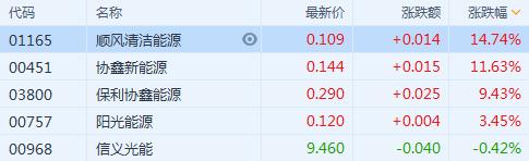 港股异动 | 光伏股大涨 协鑫新能源(0451.HK)涨逾11%