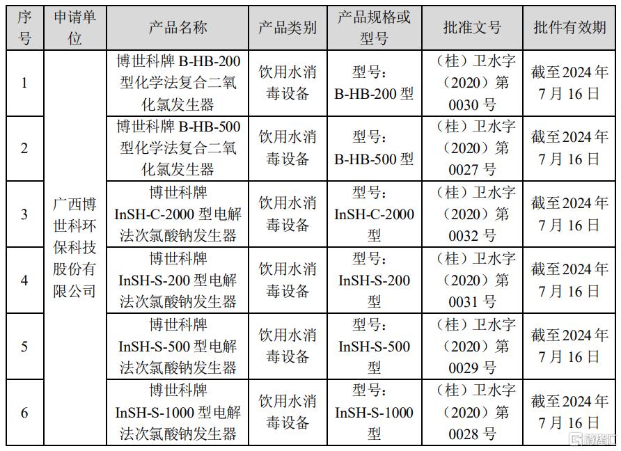 博世科(300422.SZ):获得6项饮用水卫生安全产品卫生许可批件