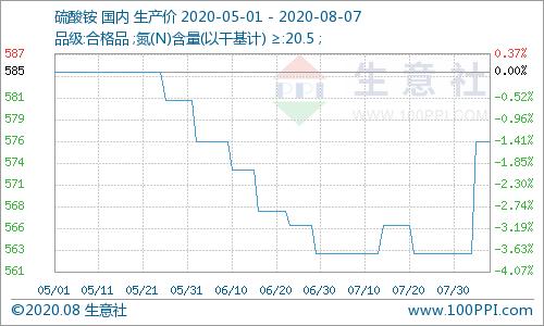 生意社:货源偏紧 硫酸铵价格上涨(8.3-8.7)