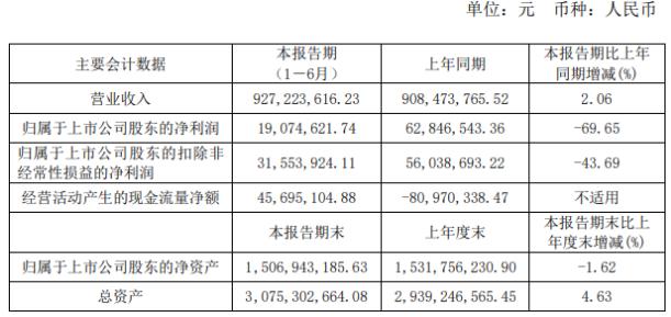 尚纬股份2020年上半年净利1907.46万下滑69.65% 毛利率下降